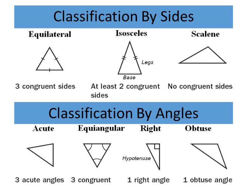 triangles classification